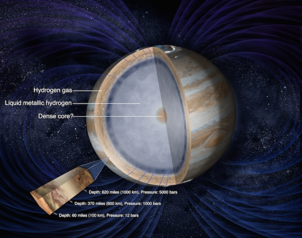 Jupiters interior layers including its potential dense inner core are labeled in this illustration CreditNASA JPLCaltech